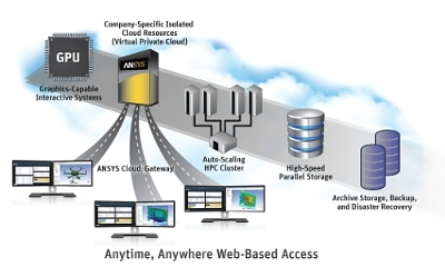 ANSYS Enterprise Cloud