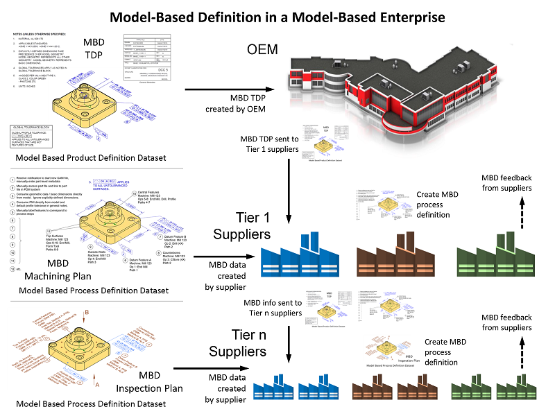 Model Based Enterprise