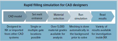 La tecnolog a de simulaci n de llenado en moldes de moldex for Edesign login
