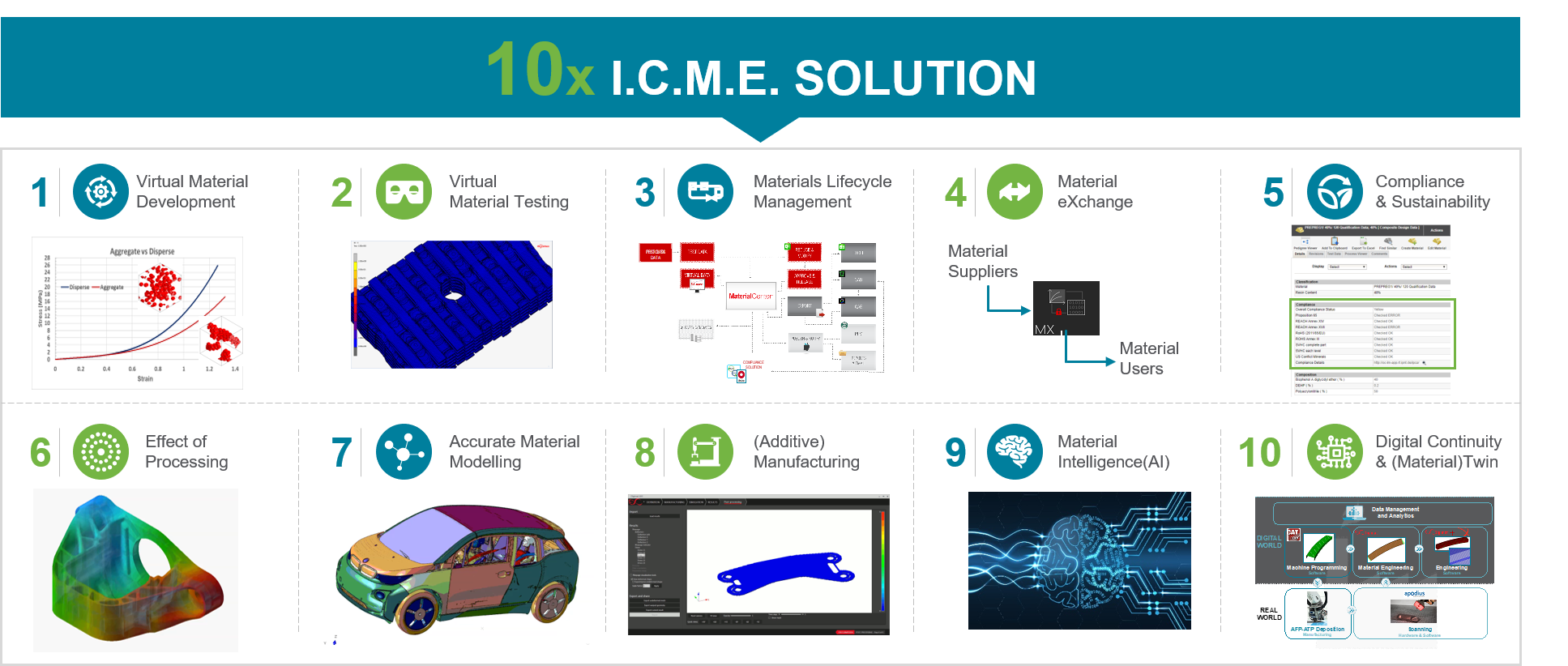 MaterialCenter 10x Integrated Computational Material Engineering (ICME) Solution