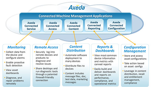 AXEDA desarrolla apps para internet of things es parte de PTC