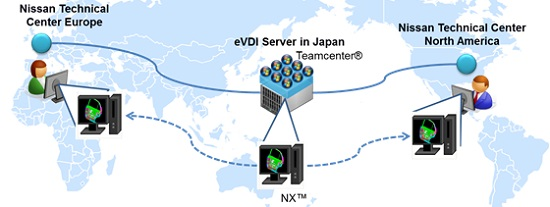 NISSAN virtual desktop infrastructure