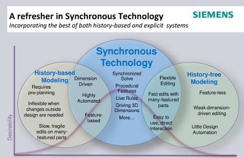 Syncrhonous Technology